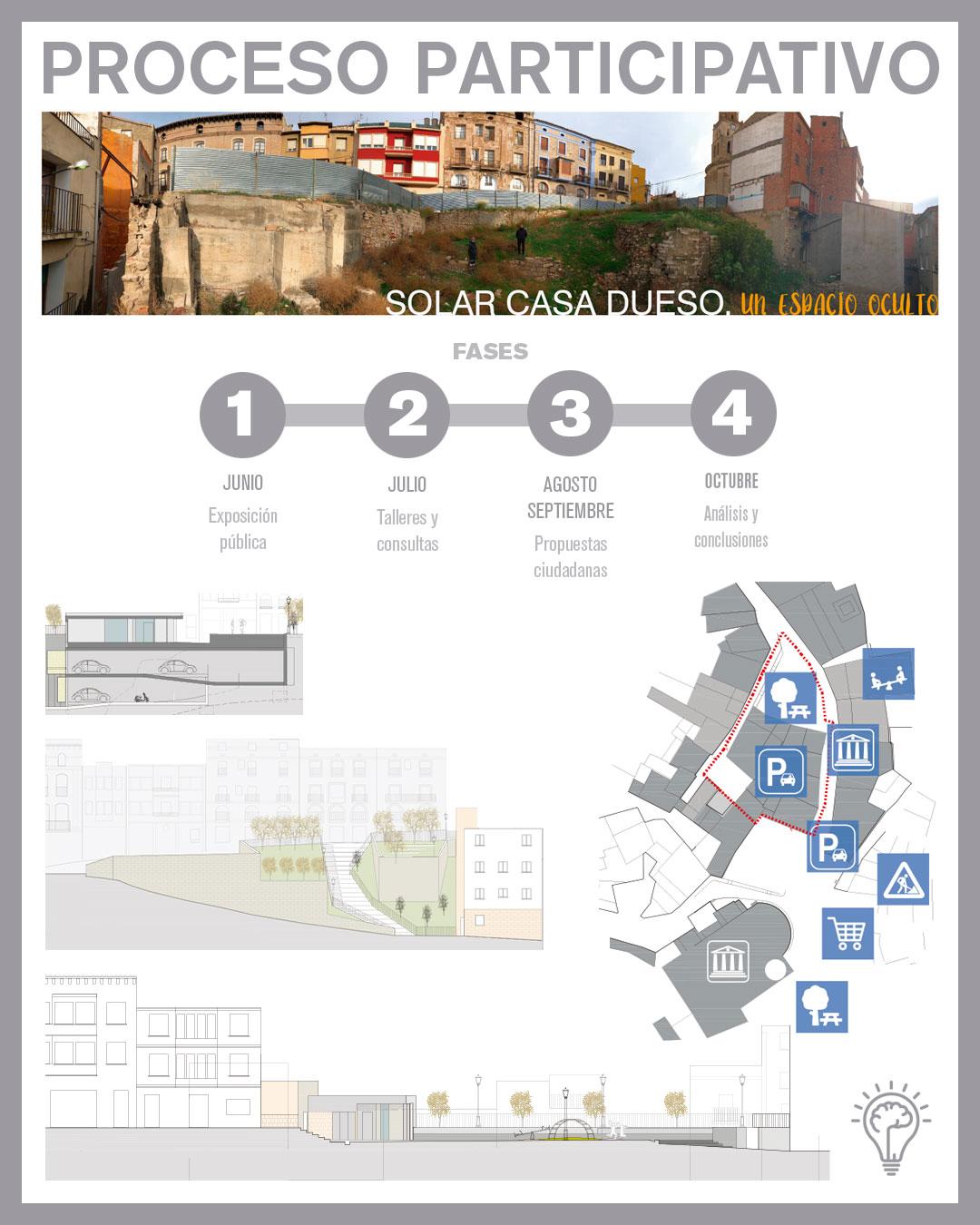 Proceso participativo solar Casa Dueso